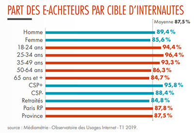 9/10 internautes achètent en ligne en 2019
