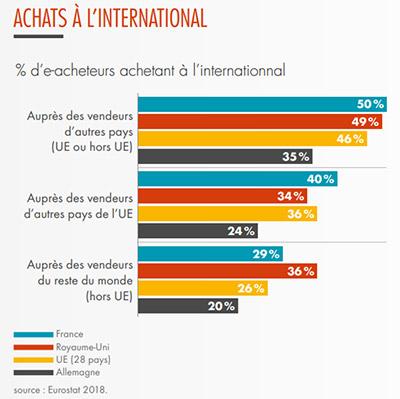 Des achats e-commerce de plus en plus à l'étranger